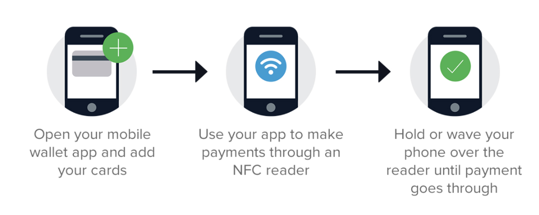 Mobile wallet info graphic shows how to use a mobile wallet